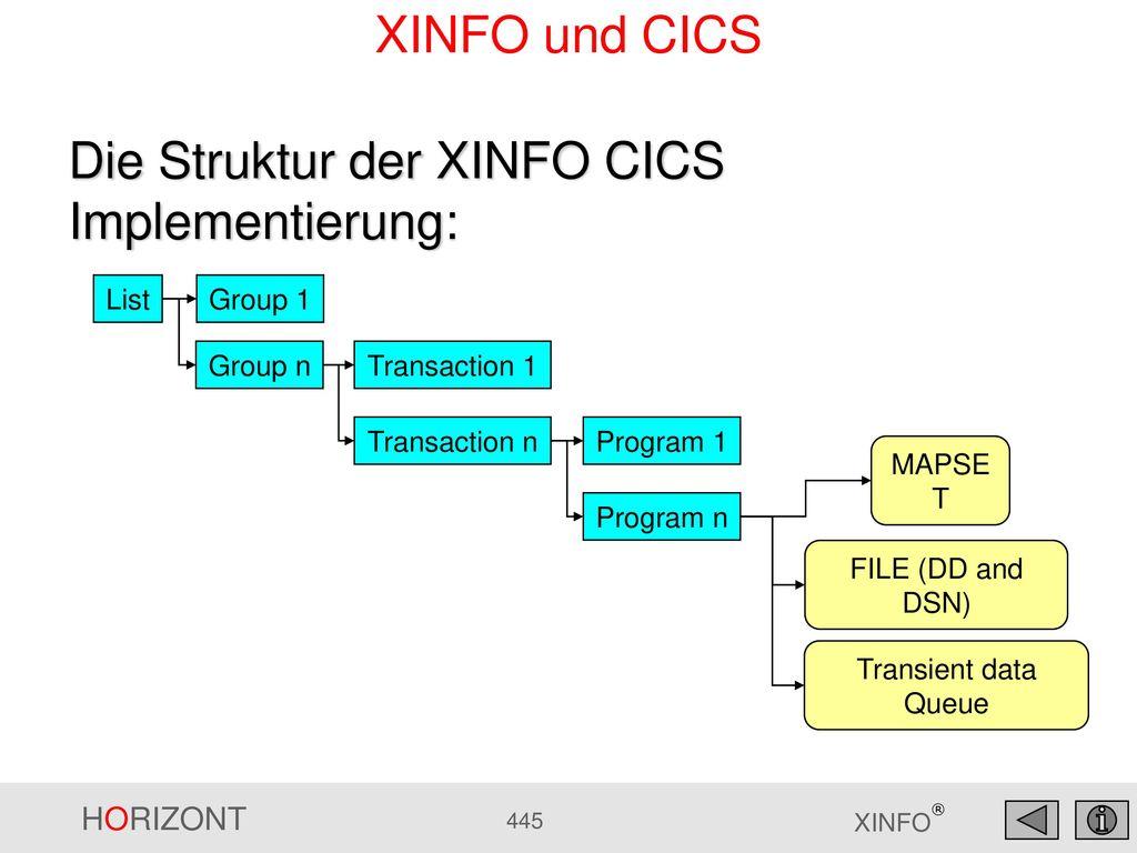 Die Struktur der XINFO CICS Implementierung: