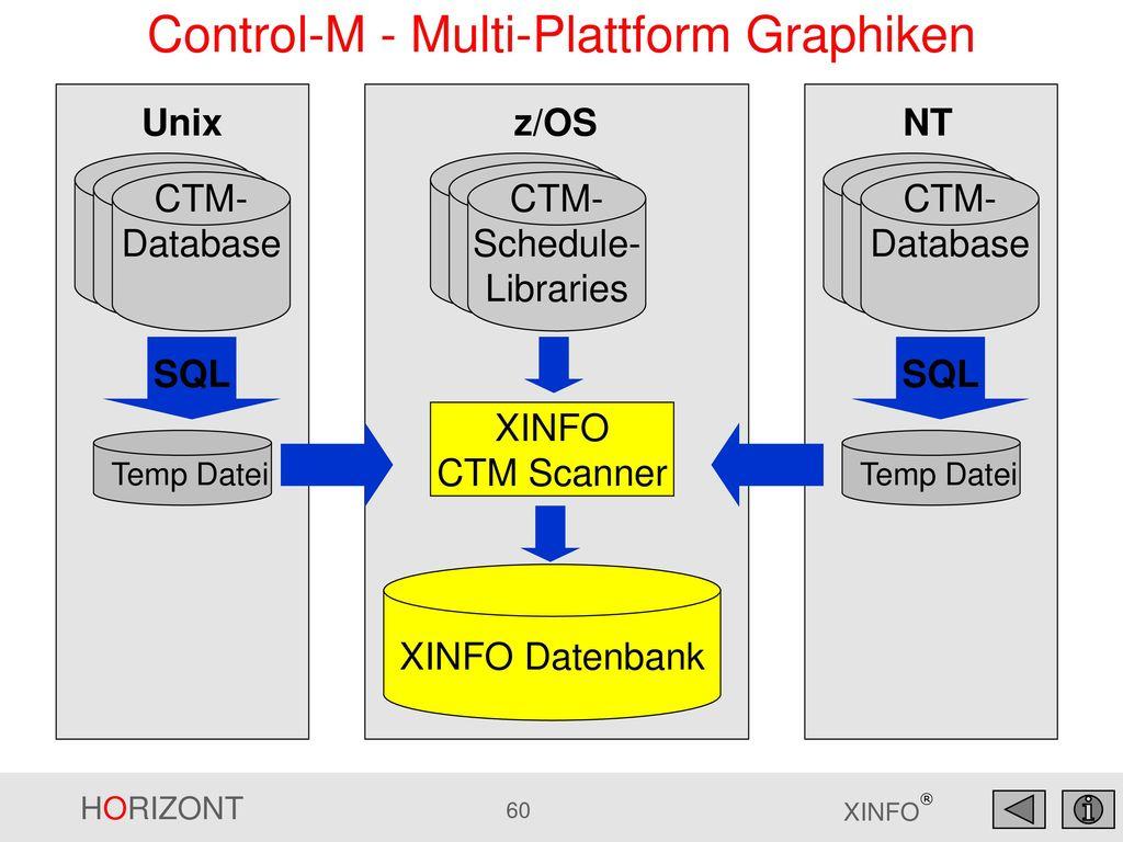 Control-M - Multi-Plattform Graphiken