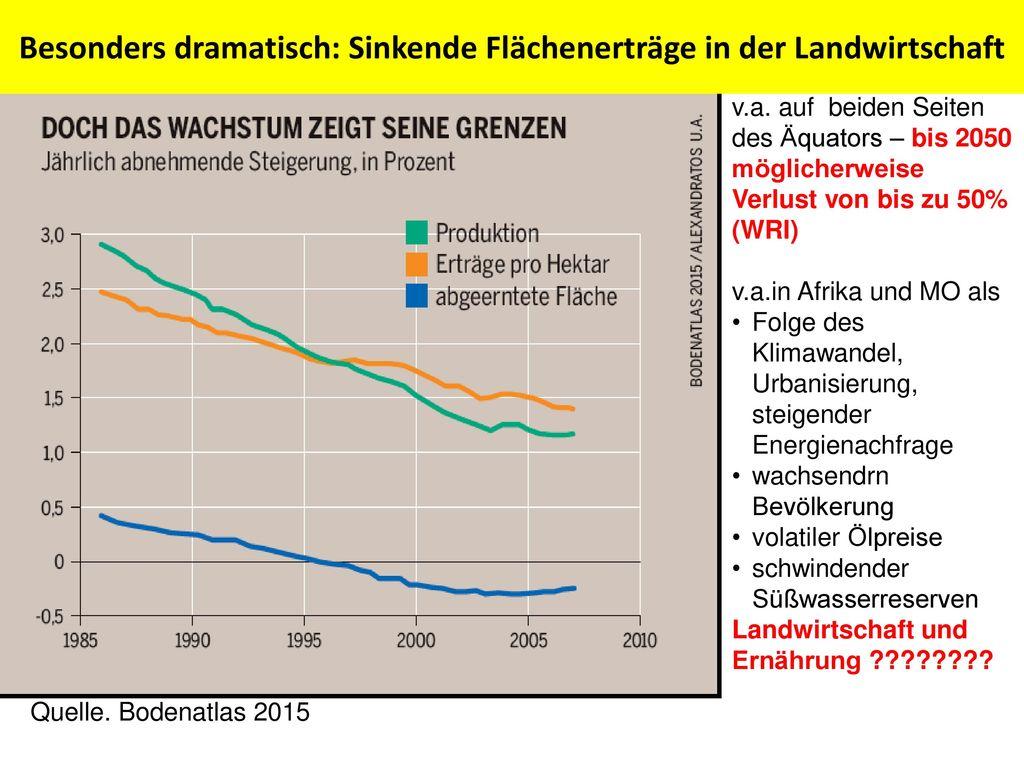 Besonders dramatisch: Sinkende Flächenerträge in der Landwirtschaft