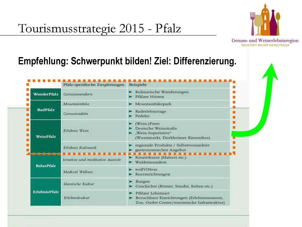 Tourismusstrategie 2015 - Pfalz