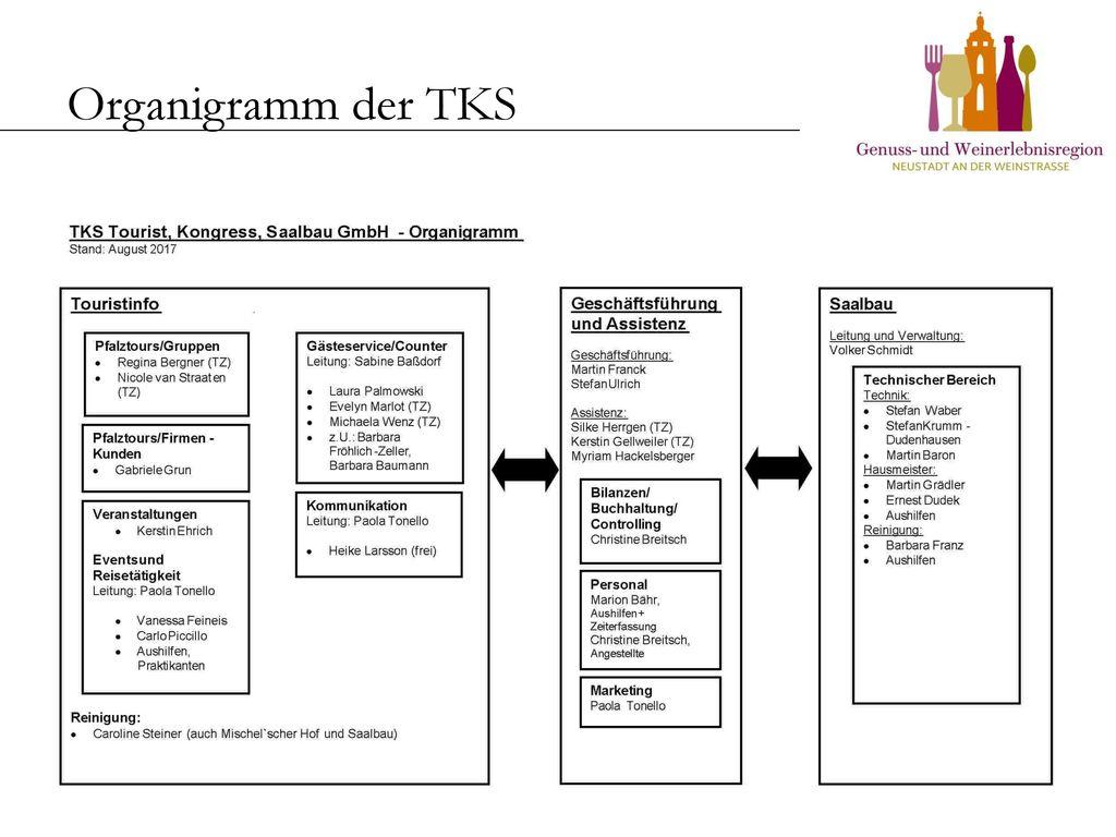 Organigramm der TKS