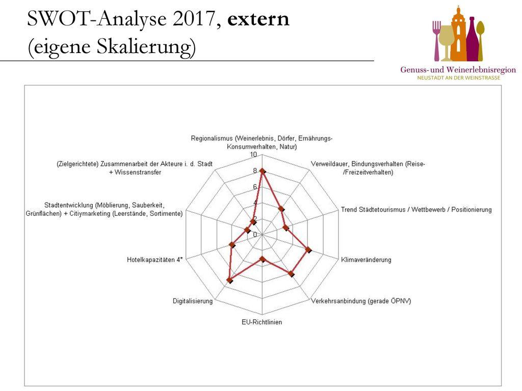 SWOT-Analyse 2017, extern (eigene Skalierung)
