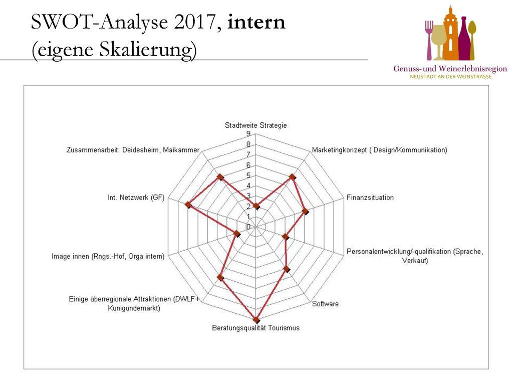 SWOT-Analyse 2017, intern (eigene Skalierung)