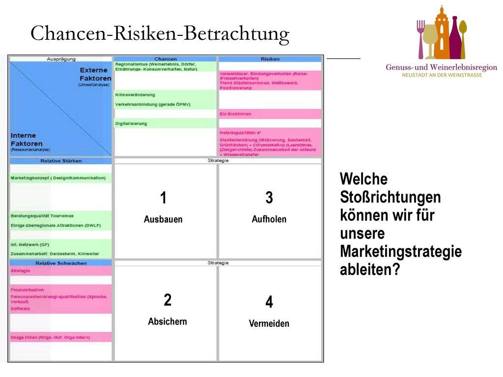 Chancen-Risiken-Betrachtung