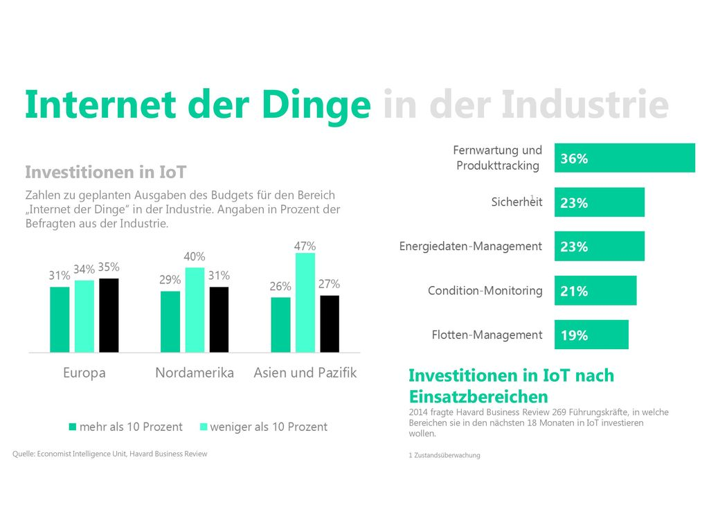 Internet der Dinge in der Industrie