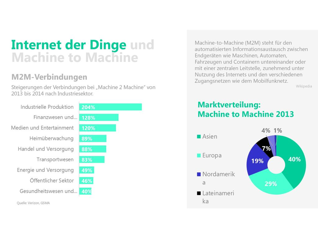 Internet der Dinge und Machine to Machine
