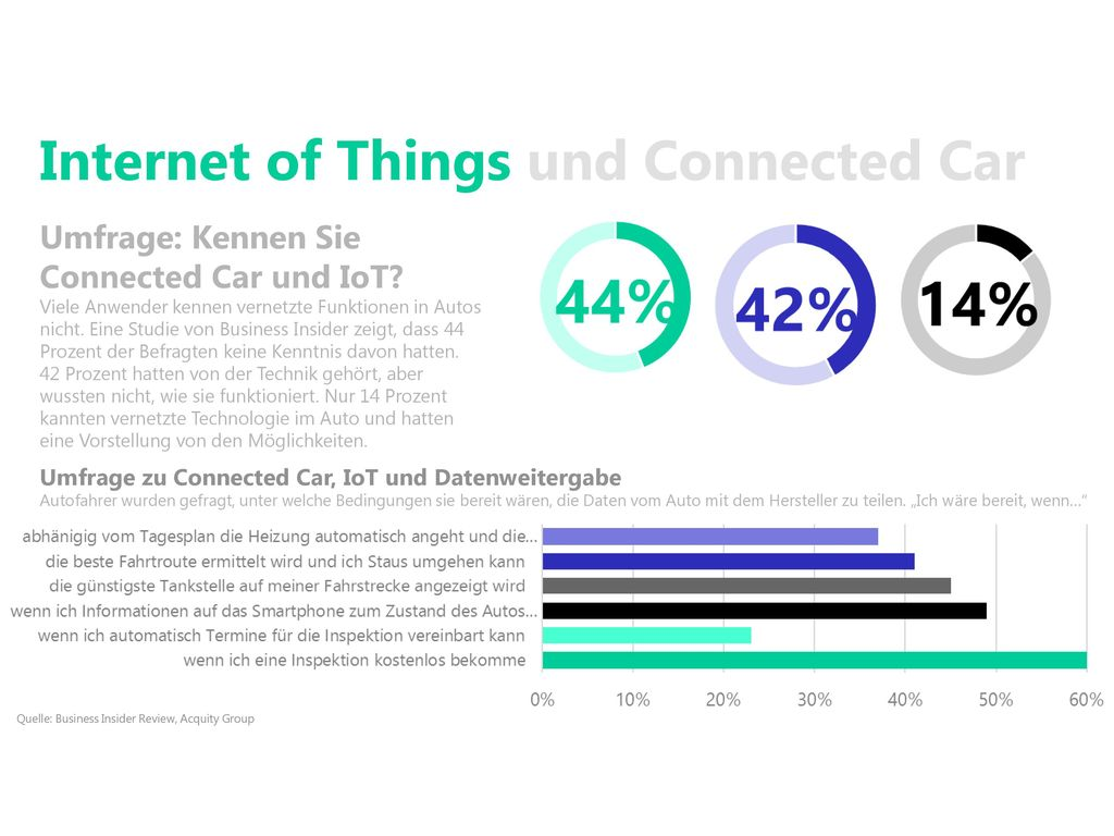 Internet of Things und Connected Car