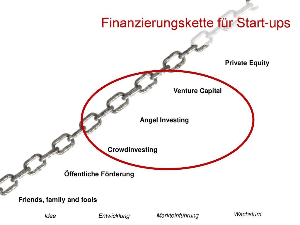 Finanzierungskette für Start-ups