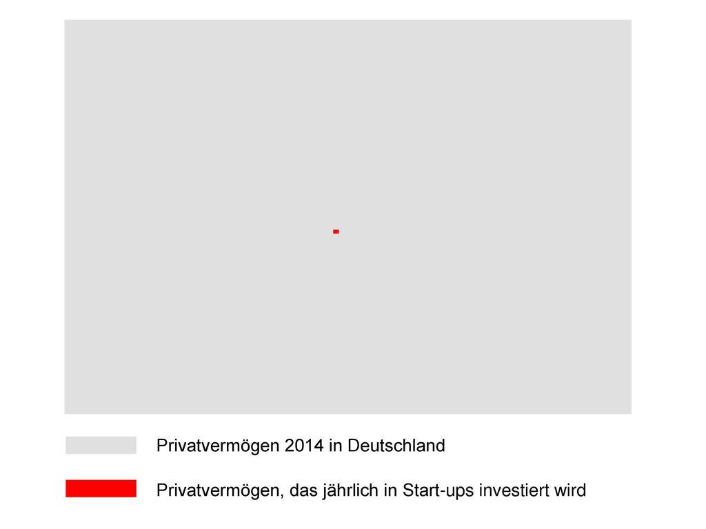 Privatvermögen 2014 in Deutschland