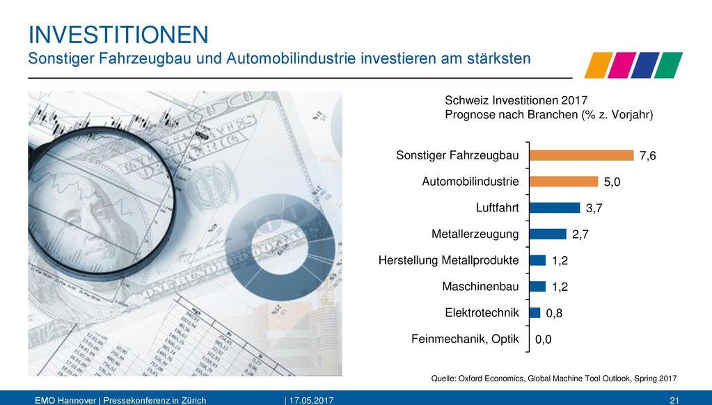 INVESTITIONEN Sonstiger Fahrzeugbau und Automobilindustrie investieren am stärksten.