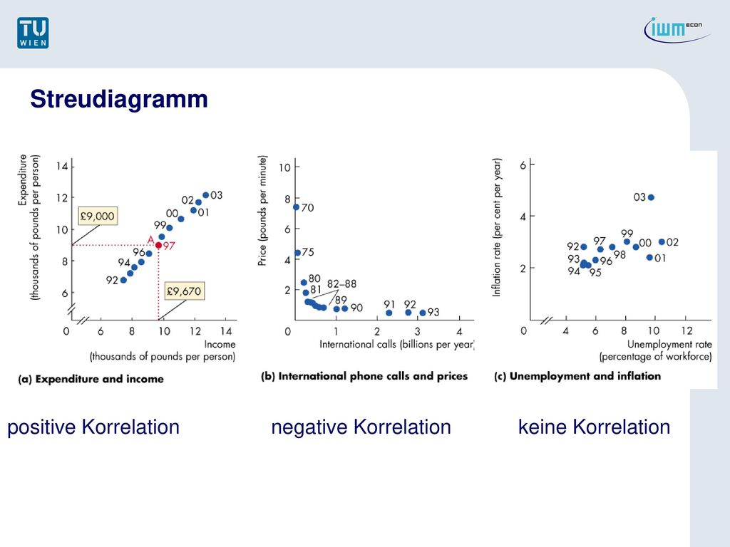 Streudiagramm positive Korrelation negative Korrelation keine Korrelation