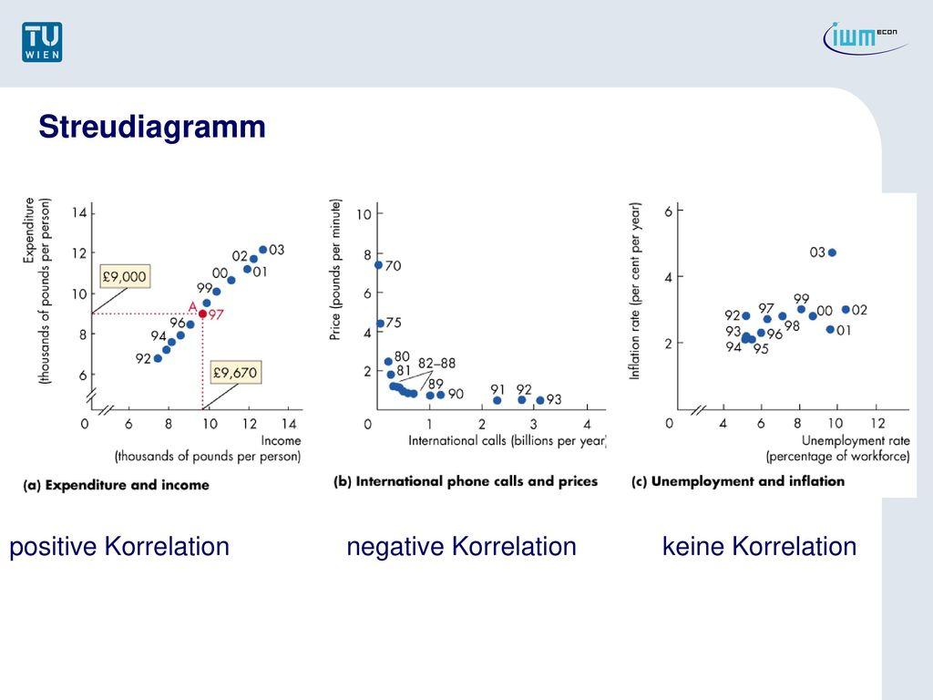 Streudiagramm positive Korrelation negative Korrelation keine Korrelation