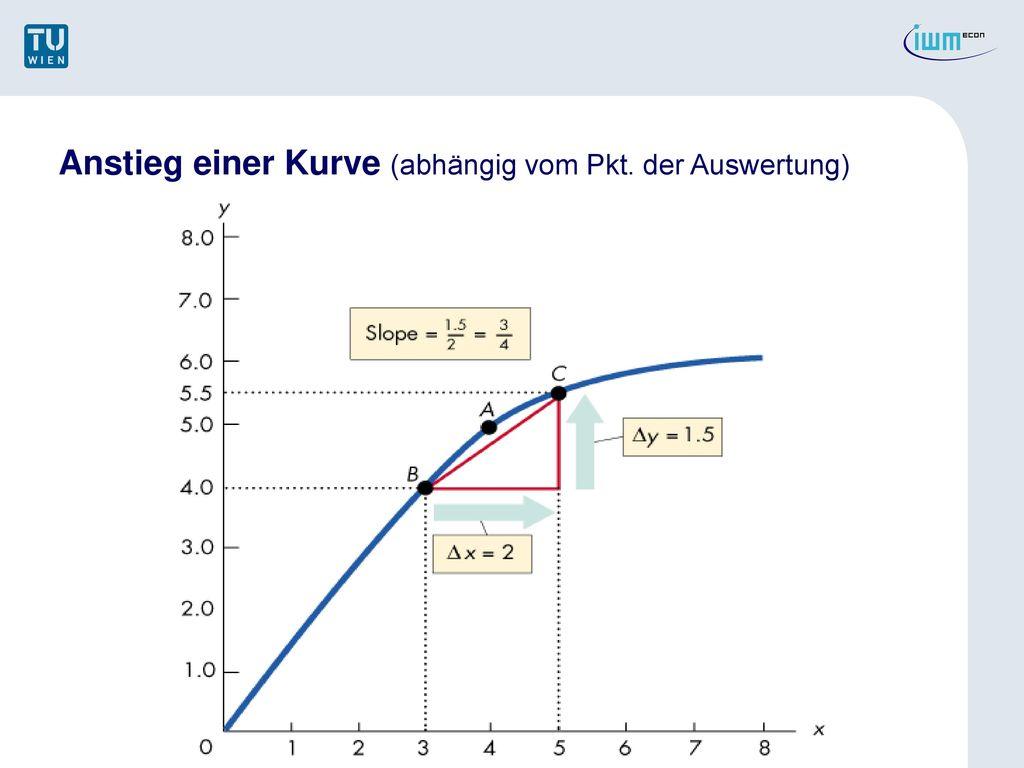 Anstieg einer Kurve (abhängig vom Pkt. der Auswertung)