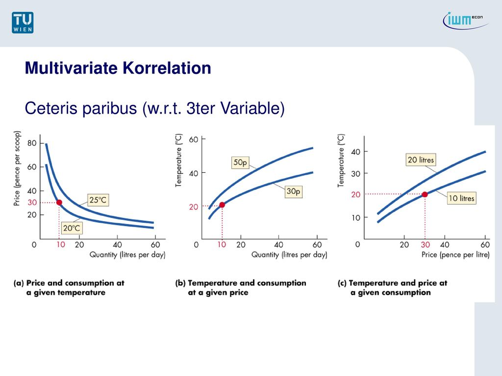 Multivariate Korrelation