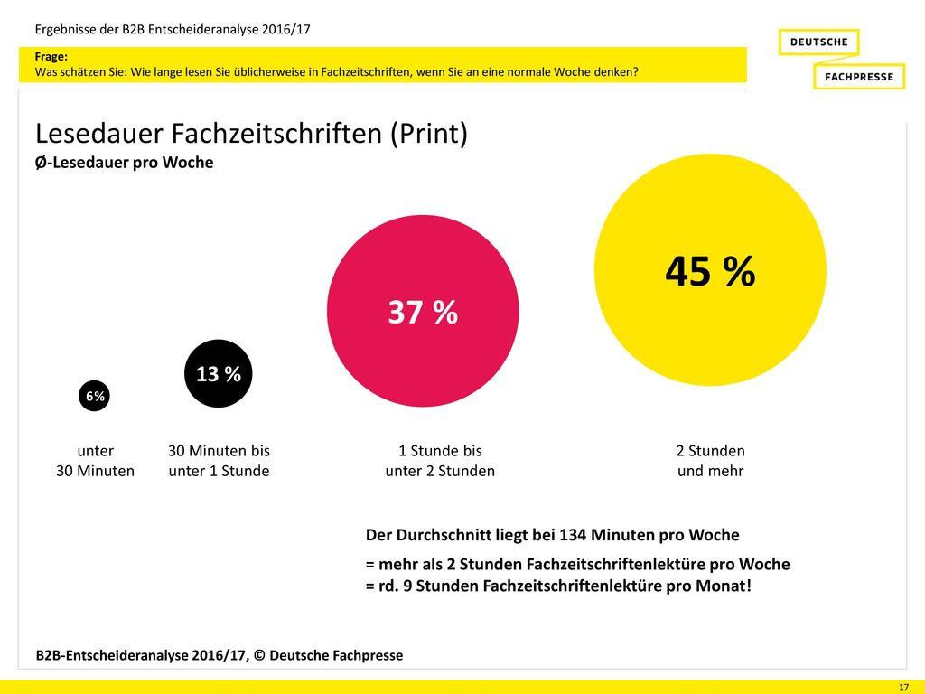 45 % 37 % Lesedauer Fachzeitschriften (Print) 13 %