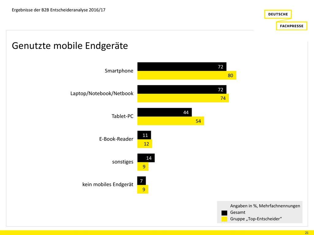 Genutzte mobile Endgeräte