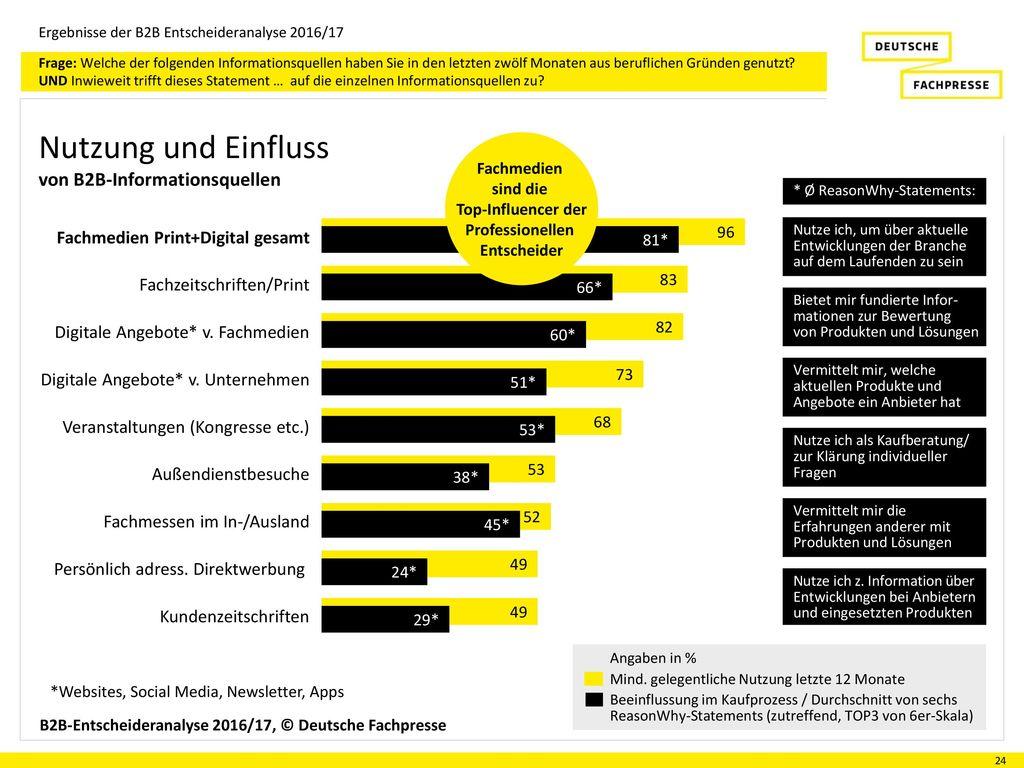 Nutzung und Einfluss von B2B-Informationsquellen