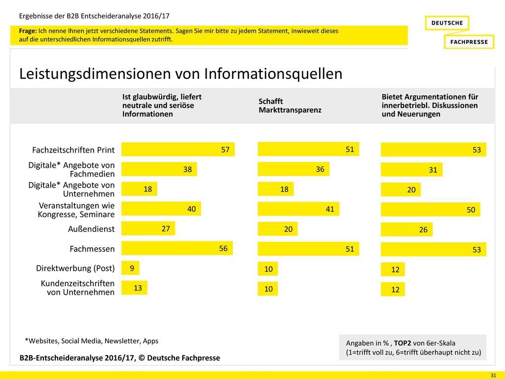 Leistungsdimensionen von Informationsquellen
