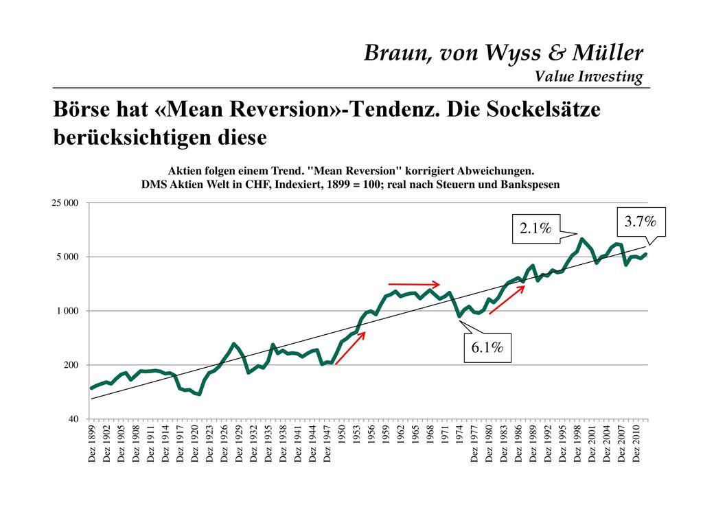 Börse hat «Mean Reversion»-Tendenz