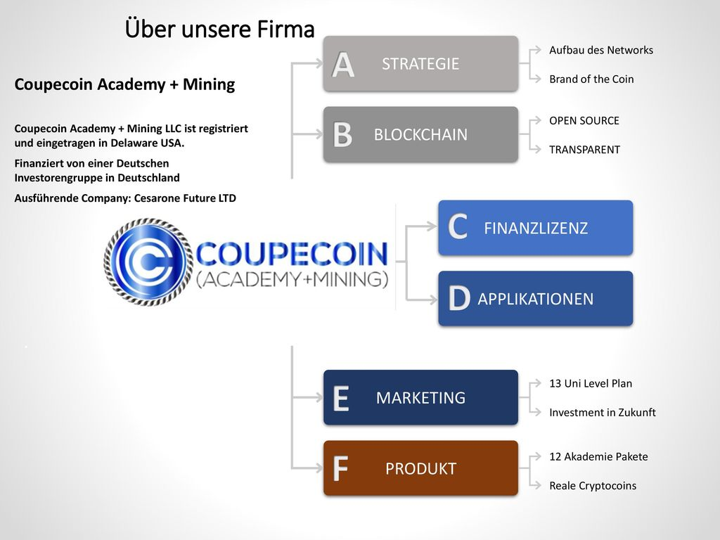 A B C D E F Über unsere Firma STRATEGIE Coupecoin Academy + Mining