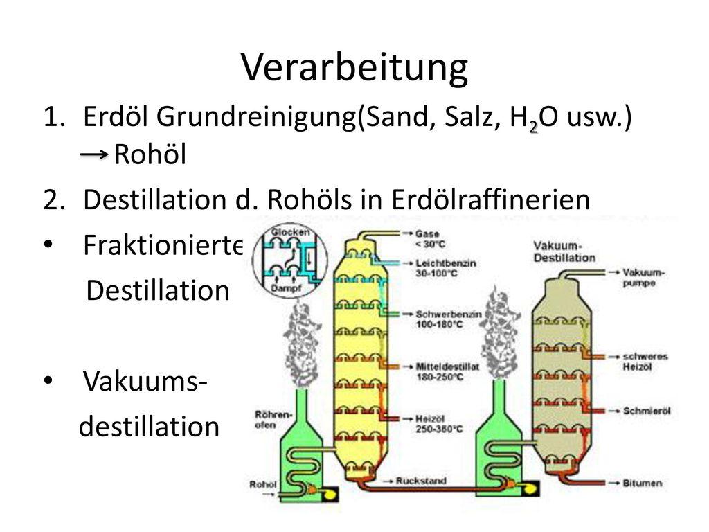 Verarbeitung Erdöl Grundreinigung(Sand, Salz, H2O usw.) Rohöl