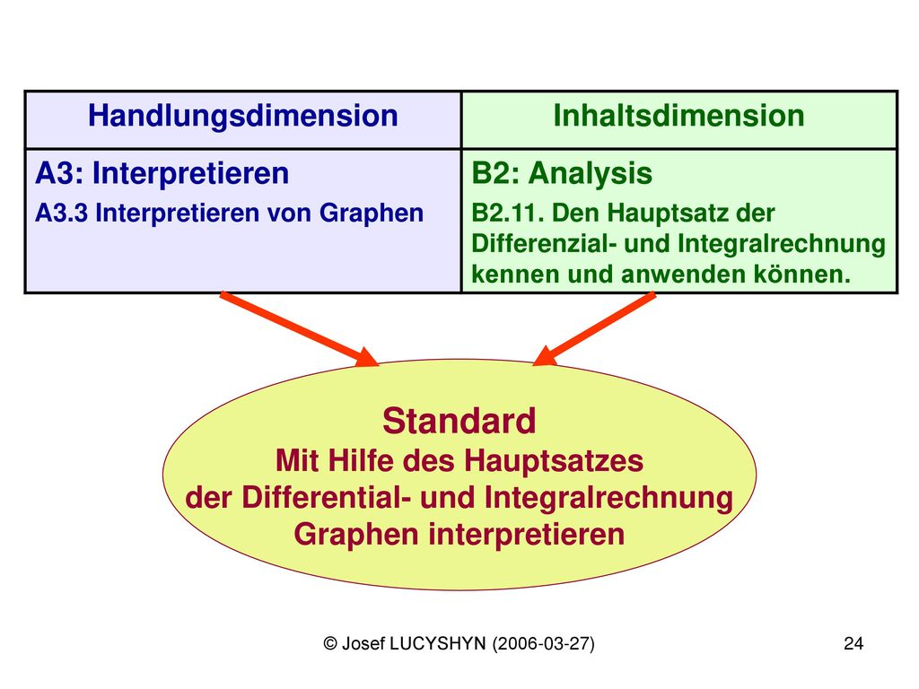 Standard Handlungsdimension Inhaltsdimension A3: Interpretieren