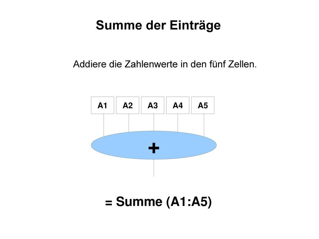 Summe der Einträge = Summe (A1:A5)