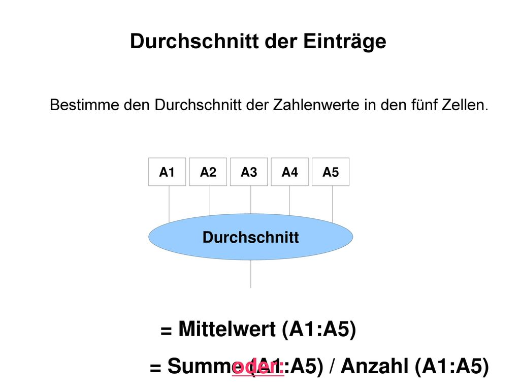 Durchschnitt der Einträge = Mittelwert (A1:A5) oder: