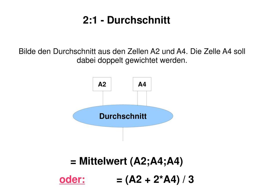 2:1 - Durchschnitt = Mittelwert (A2;A4;A4) oder: = (A2 + 2*A4) / 3