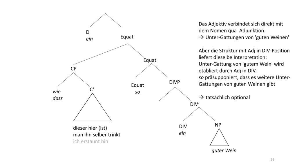 Das Adjektiv verbindet sich direkt mit dem Nomen qua Adjunktion.