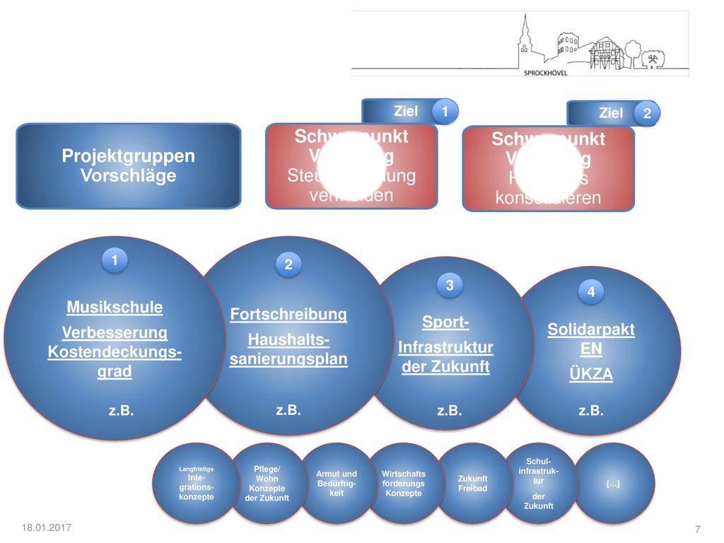 Projektgruppen Vorschläge Schwerpunkt Vorschlag Schwerpunkt Vorschlag