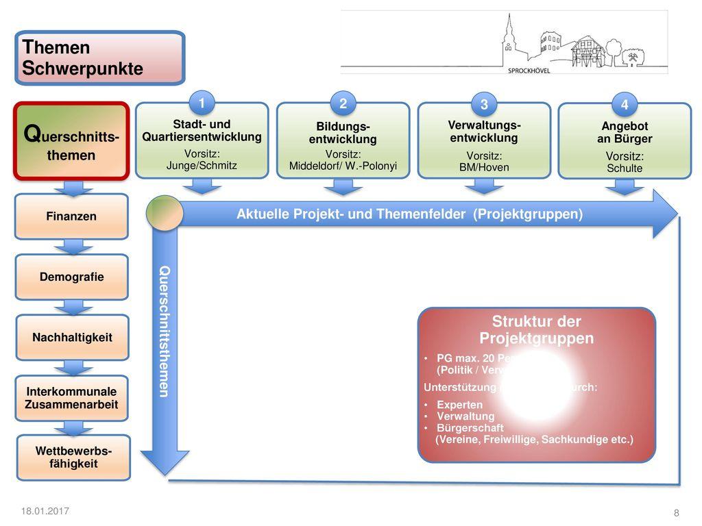Querschnitts-themen Themen Schwerpunkte Struktur der Projektgruppen 1