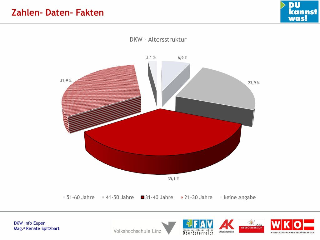 Zahlen- Daten- Fakten