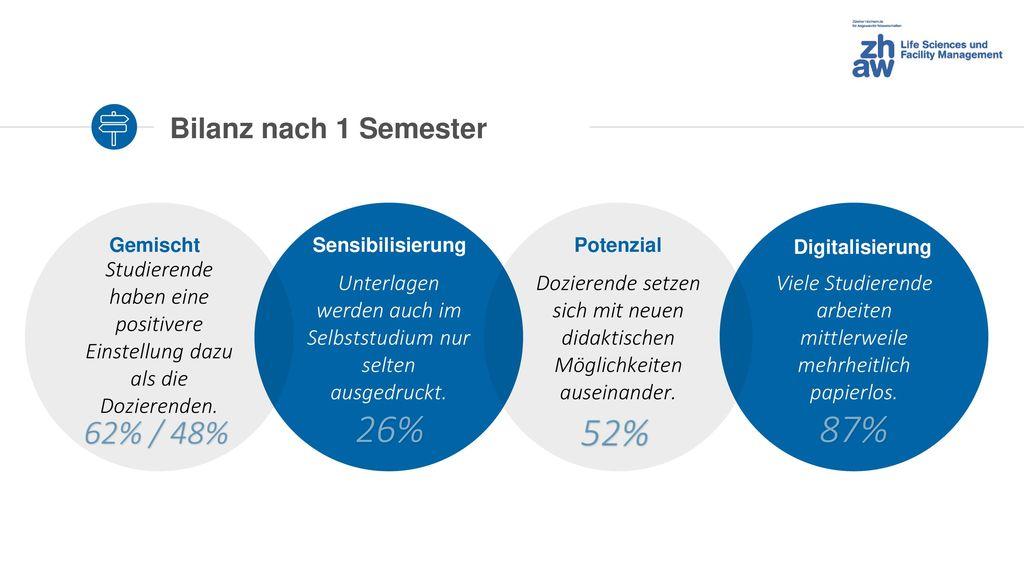 26% 52% 87% 62% / 48% Bilanz nach 1 Semester