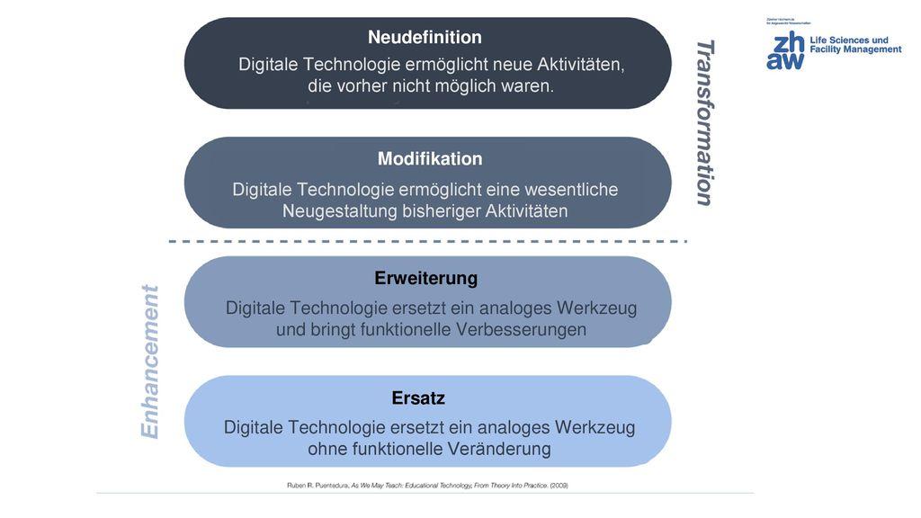Neudefinition Digitale Technologie ermöglicht neue Aktivitäten, die vorher nicht möglich waren. Modifikation.