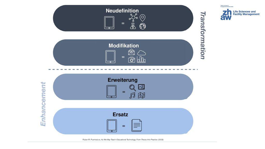 Neudefinition Modifikation Erweiterung Ersatz