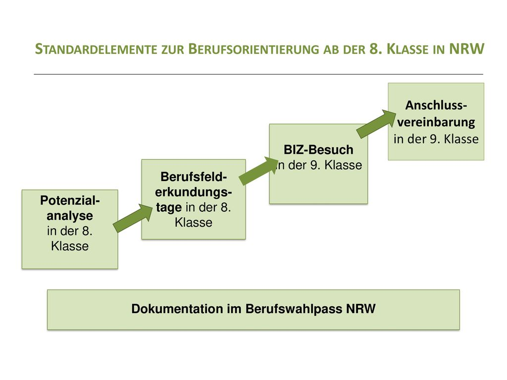 Dokumentation im Berufswahlpass NRW