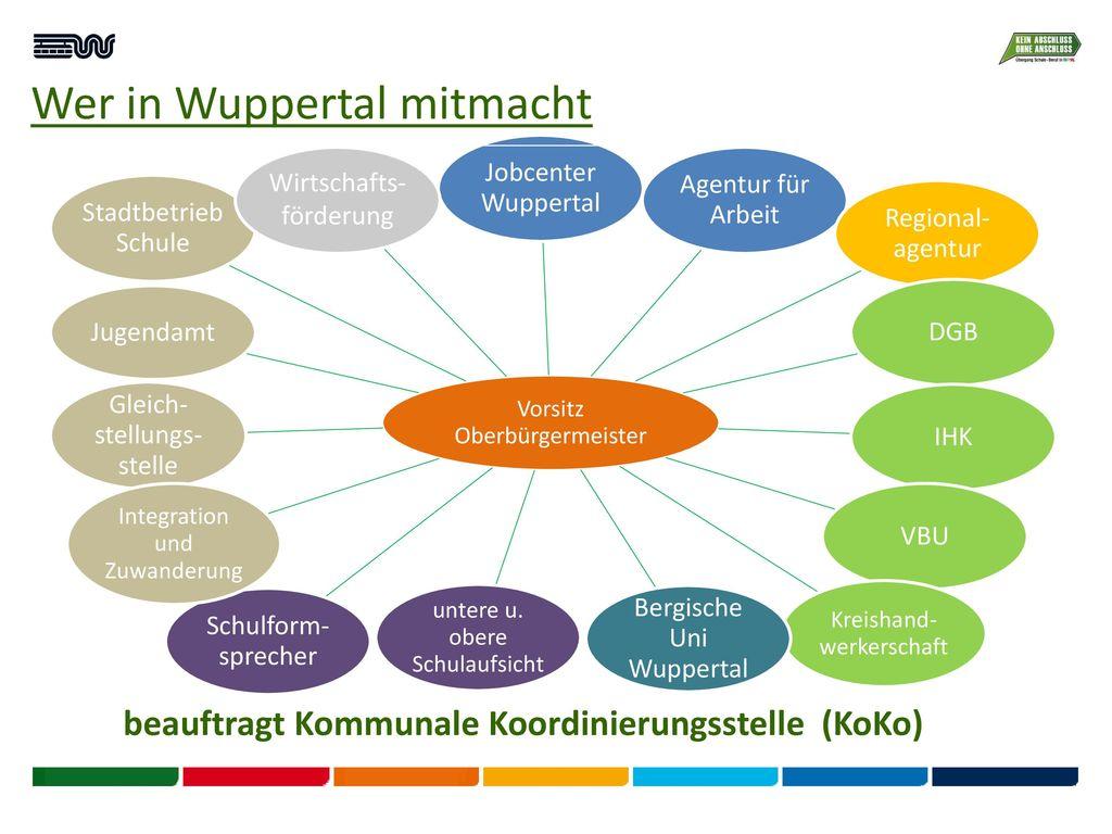 Wer in Wuppertal mitmacht