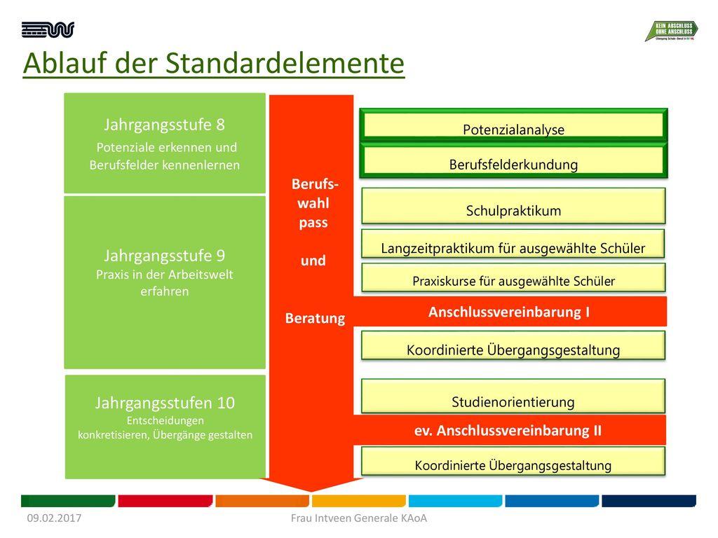 Ablauf der Standardelemente