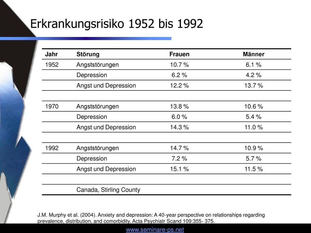 Erkrankungsrisiko 1952 bis 1992