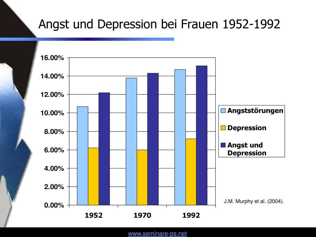 Angst und Depression bei Frauen 1952-1992