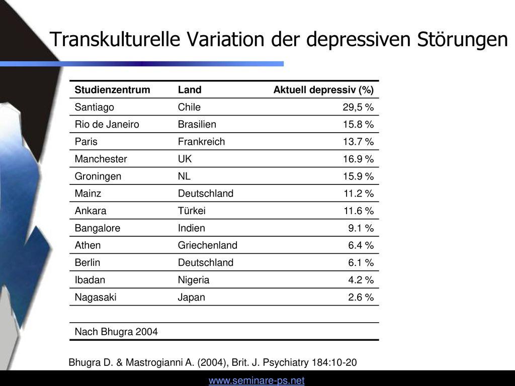 Transkulturelle Variation der depressiven Störungen
