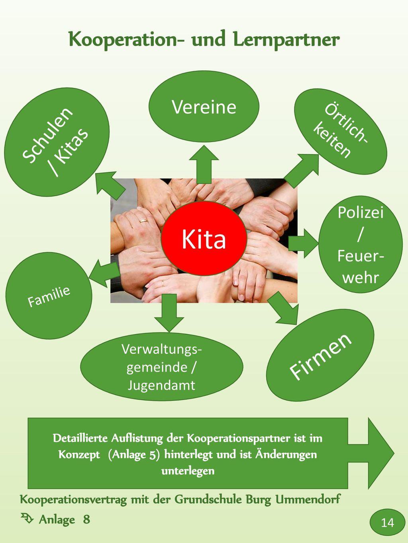 Kooperation- und Lernpartner
