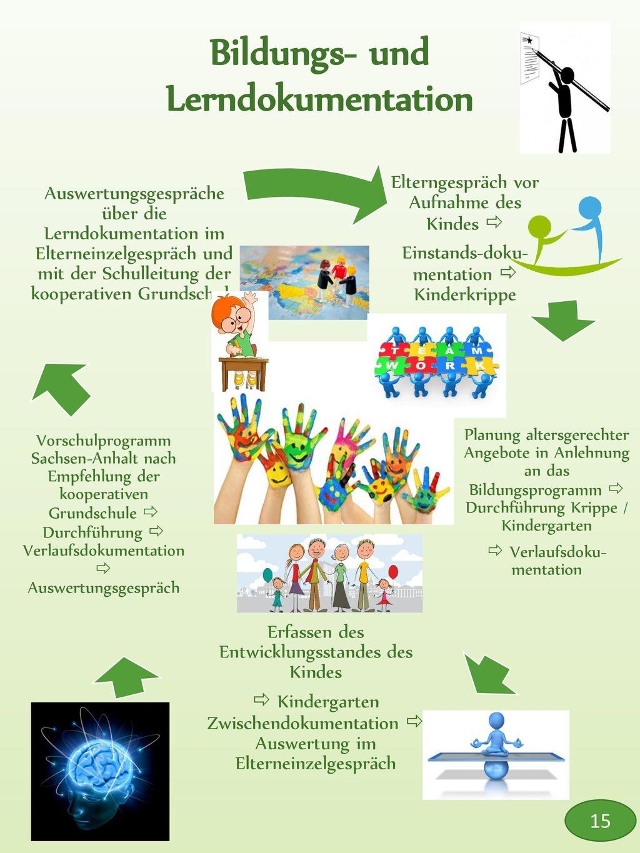 Bildungs- und Lerndokumentation