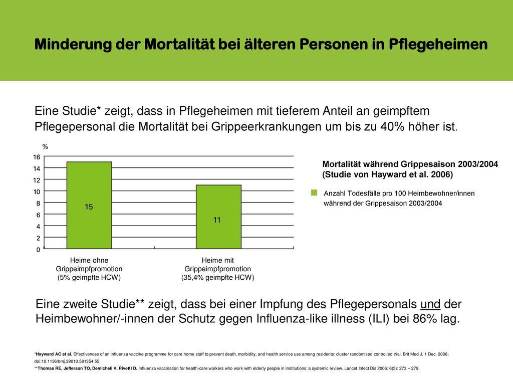 Minderung der Mortalität bei älteren Personen in Pflegeheimen