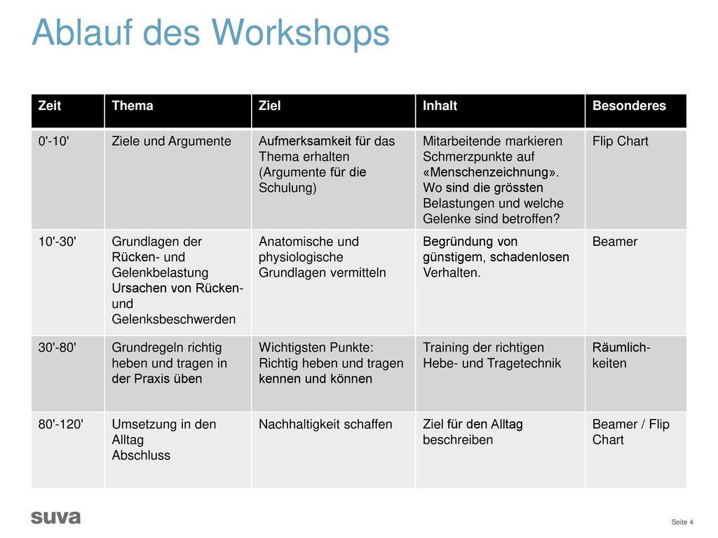Ablauf des Workshops Zeit Thema Ziel Inhalt Besonderes 0 -10