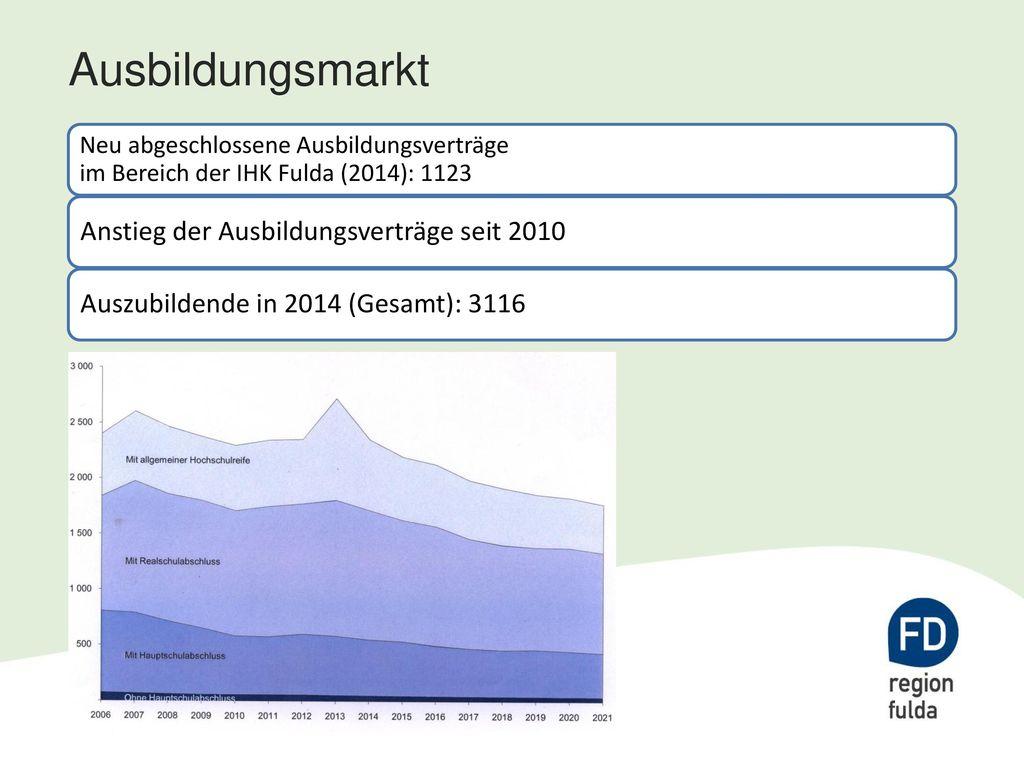 Ausbildungsmarkt Anstieg der Ausbildungsverträge seit 2010