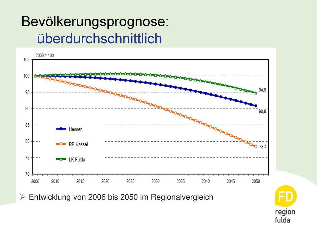 Bevölkerungsprognose: überdurchschnittlich