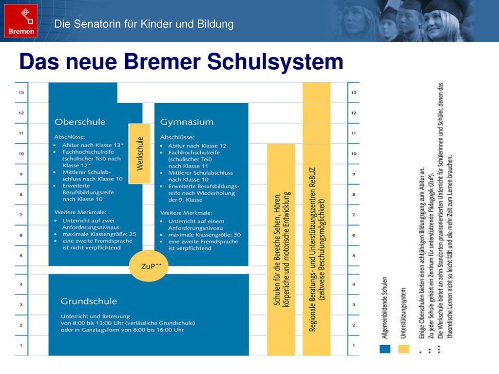Das neue Bremer Schulsystem