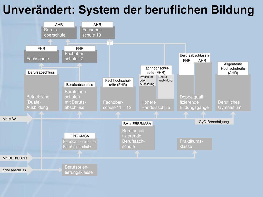 Unverändert: System der beruflichen Bildung